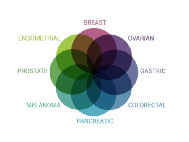 http://miamedicine.com/wp-content/uploads/2015/09/cancer-screening-640x480.jpg